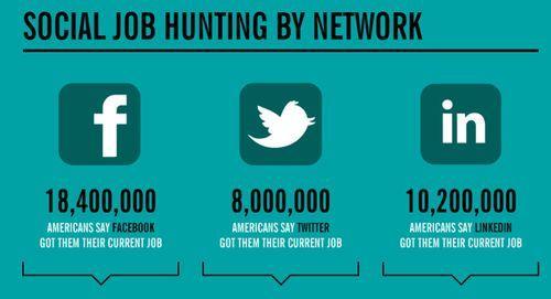 Recherche d'emploi sur les réseaux sociaux
