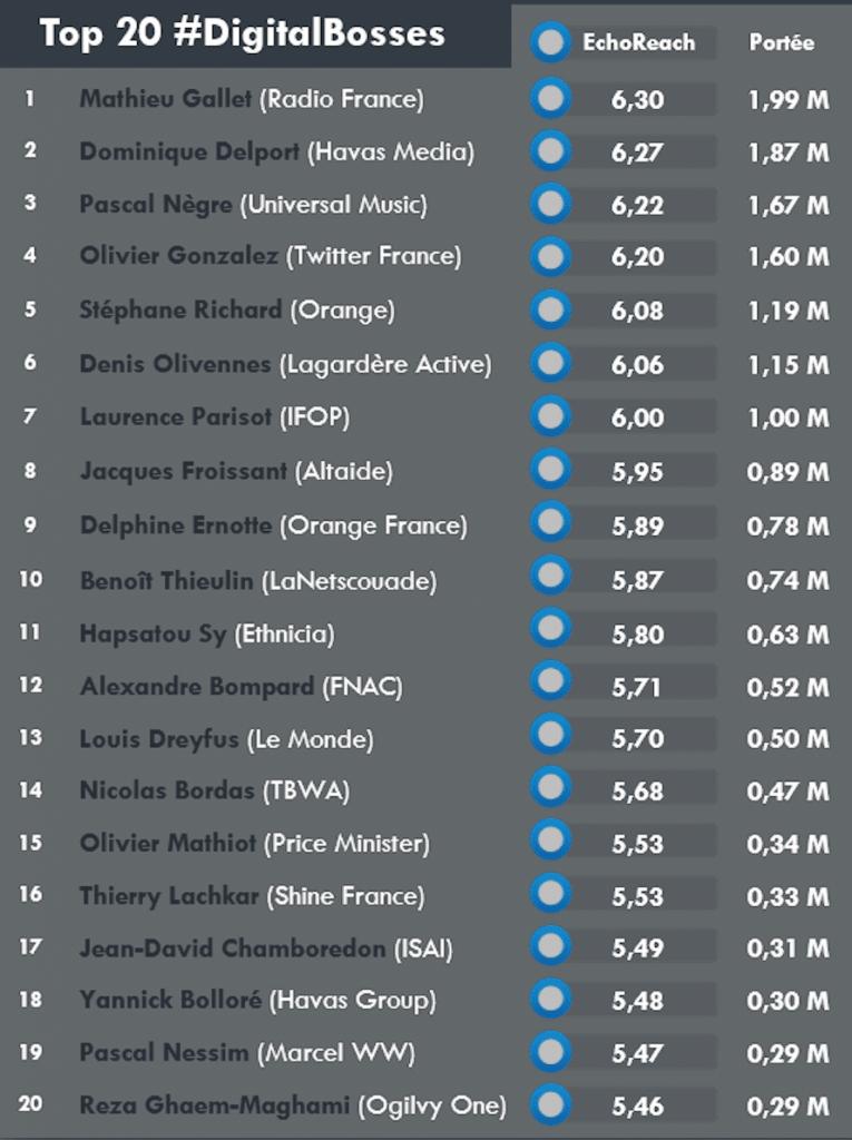classement-20-digitalbosses-sept-2014