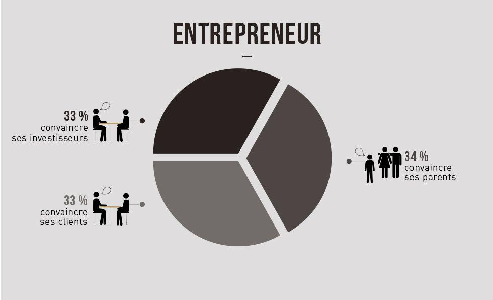 Entrepreneur, Développeur, Community Manager