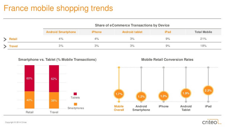 ecommerce mobile france