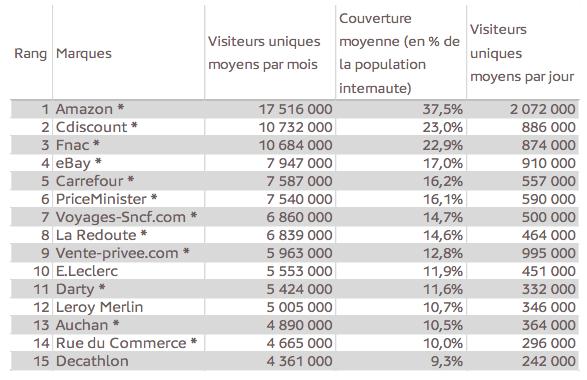 top 15 des sites ecommerce les plus visités en France