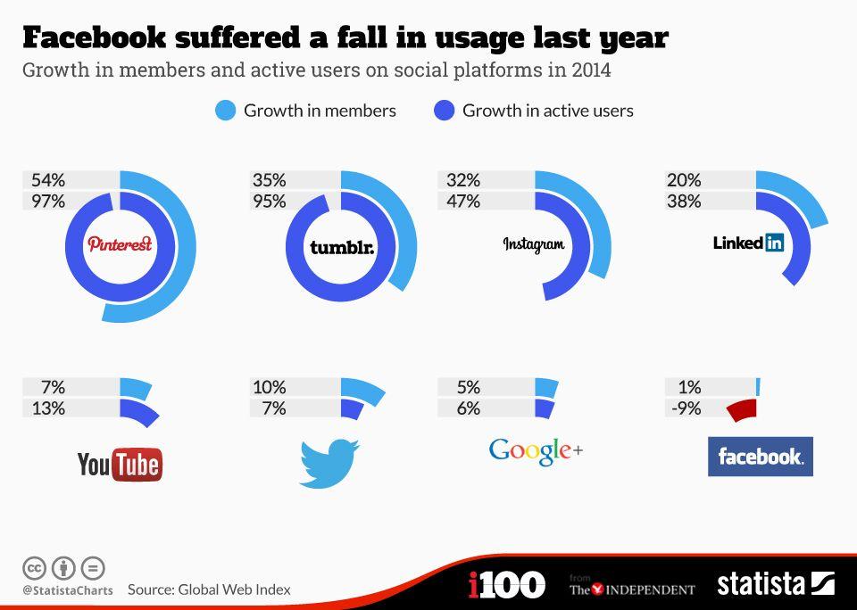 trafic reseaux sociaux dans le monde 2014