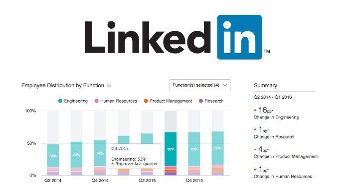 linkedin-premium-insights