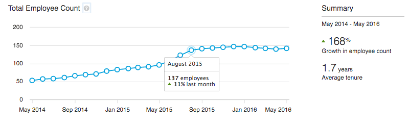 nombre-employes-premium-insights
