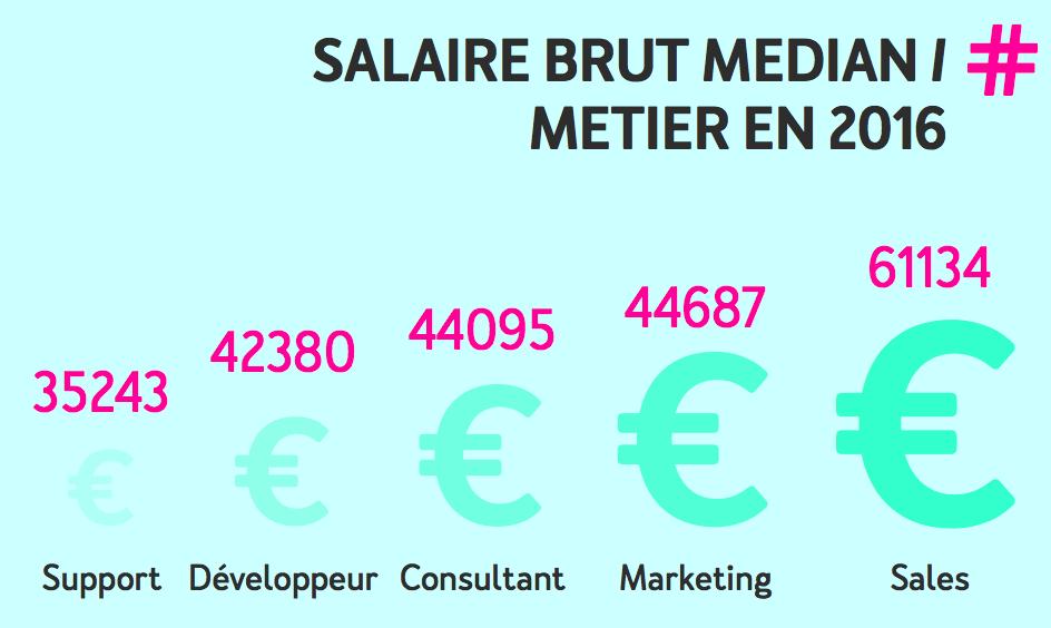 salaire-median