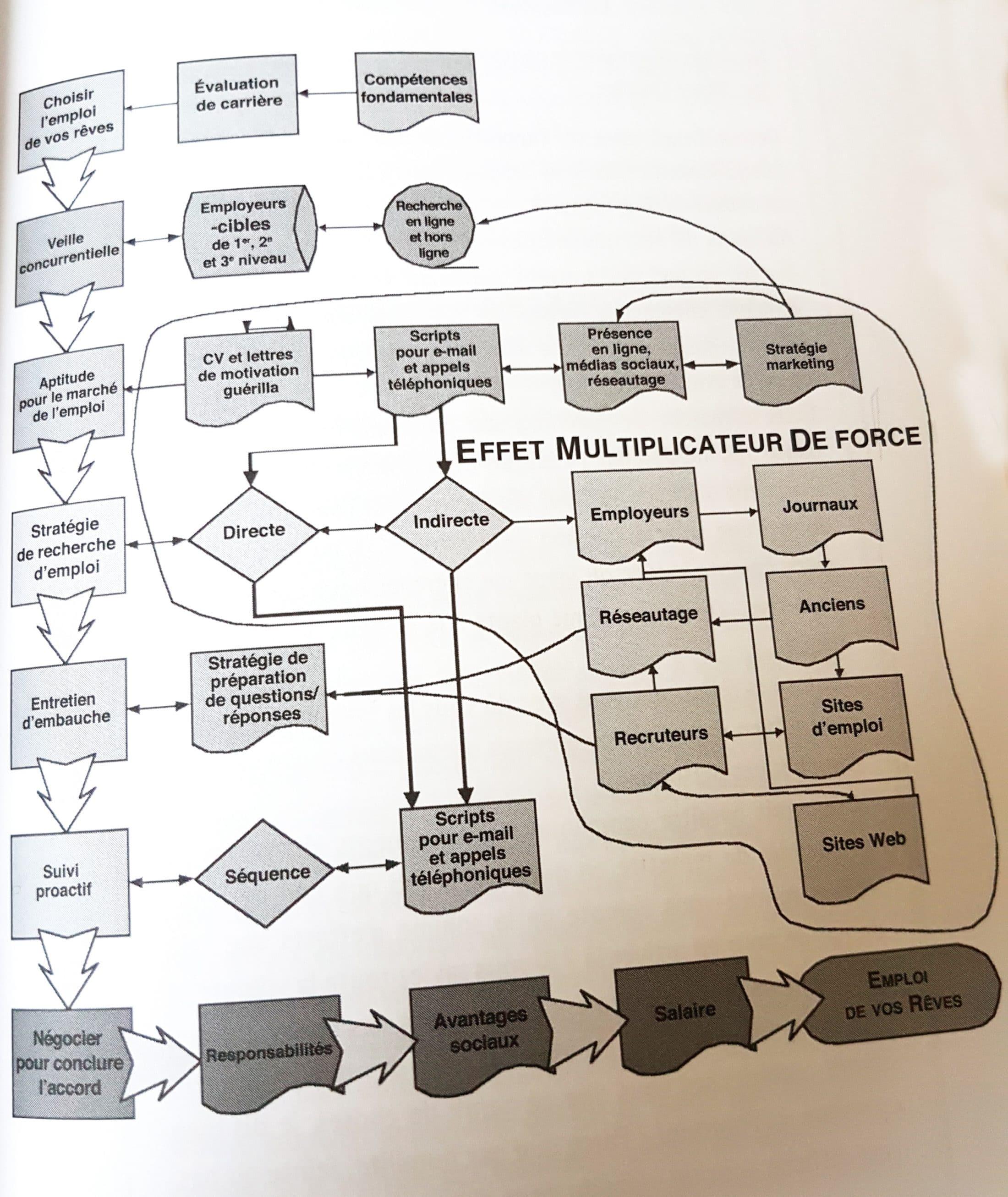 Organigramme du candidat guérillero